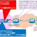【図解】IGMPの仕組みとバージョン比較(v1,v2,v3の違い)とシーケンス