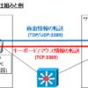 【リモートデスクトップ】の仕組みとセキュリティ強化~インターネット接続と暗号化~