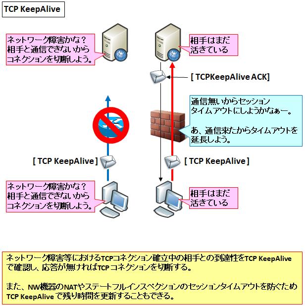 図解】TCP Keep-Alive/http Keep-Aliveの仕組みと違い ~Client/Serverの