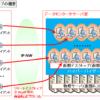 【図解】仮想デスクトップ(VDI)の仕組み~仮想サーバとの違い,VMware Horizonでの構成例~