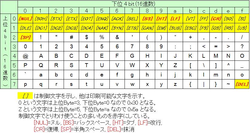 文字 コード と は
