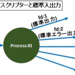 【図解】ファイルディスクリプターと標準入出力、パイプやリダイレクトの仕組み