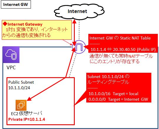 図解/AWS】インターネットGWとNAT-GWの違い〜各メリット、パブリック ...