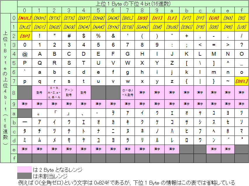 【初心者向け】文字コードの種類と仕組み入門 ~ascii/Shift-JISの互換,UnicodeとUTF-8の違い,Base64/QPについて~