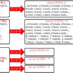【初心者向け】文字/改行コードの種類と仕組み入門 ~歴史と統一の流れ,ASCII互換,文字集合,UnicodeとUTF-8の違い,Base64/QPについて~