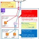 【図解/AWS】インターネットGWとNAT-GWの違い〜各メリット、パブリックサブネットとは〜
