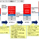 【図解】HTTP/3 (HTTP over QUIC) の仕組み〜UDPのメリット,各バージョンの違い(v1.0/v1.1/v2/v3)〜