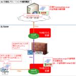 【図解】SSL/TLS可視化(復号化,インターセプト)ソリューションの仕組み