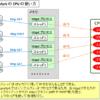 【図解/apache】MPM prefork/worker /event (イベント駆動)の違い~CPUコアの使い方~