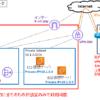 【図解/AWS】VPC入門~構成や設計,ルートテーブルの考え方,AZ配置やロードバランサ〜