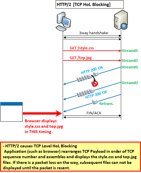 Illustration] How does HTTP/3 (HTTP over QUIC) work?〜Advantages of