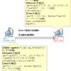 【負荷試験ツール】iPerfの仕組みと使い方,オプション,Ubuntuでのインストール方法,遅い時の対処