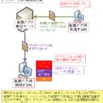 【図解】アプリ仮想化/コンテナ/サーバ仮想化の違いと仕組み, サーバーレスとは