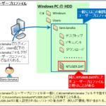 【図解】移動ユーザープロファイルとフォルダリダイレクトの仕組み,設定,メリット/デメリット,AppData~