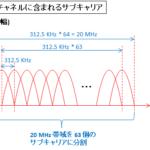 【図解】初心者にも分かり易いOFDM/OFDMAの仕組みと原理~サブキャリア間隔とシンボル長とガードインターバル