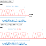 【図解】無線LANのチャネルボンディングとMIMOの仕組みと違い~メリット/デメリット,MU-MIMO,80MHzと干渉~