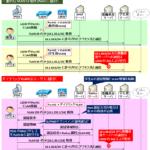 【図解】ダイナミック(動的/認証)VLANの仕組みと動作~シーケンスやRadius連携、セキュリティの考慮~