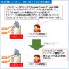 【図解】初心者向けオペレーティングシステム(OS)の仕組みと基礎知識