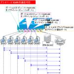 【図解】プライベートVLANの仕組みと動作~trunkの種類,Cisco/VMwareの設定,エッジ(protected)について~