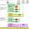 【図解】初心者にも分かるKerberosとspnegoの仕組み ~SSOのシーケンス,統合windows認証について~