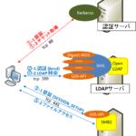 【図解】SASLとGSS-APIの仕組みと違い, LDAPやSMB2での利用例とシーケンス