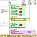 【図解】初心者にも分かるKerberos認証とspnegoの仕組み ~SSOのシーケンス,統合windows認証について~