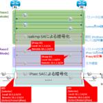 【図解/IPsec】IKEv1プロキシIDとポリシーベース/ルートベースの違い ~フェーズ2ネゴの失敗原因と対策~