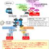 【FG60E】セキュアなリモートIPsec VPN+FortiClientの設計・構成設定例