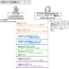 【図解】Active Directory の認証プロトコルと起動/ログオンシーケンス