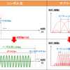 【図解/無線】802.11ax(wifi-6)規格の仕組み~ofdma,mu-mimo,11acとの比較~