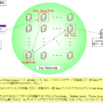 【図解】ダークウェブとTor (Onionドメイン)の仕組み,シーケンス~Entry guard/Middle/ExitとBridge~