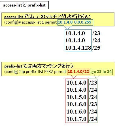 さ 長 プレフィックス サブネット の RFC3627 ルータ間でプレフィックス長/127を使うのは有害と考えられる